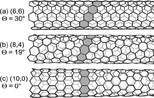 C. Thomsen and S. Reich, Raman Scattering in Carbon Nanotubes, Springer, Berlin (2006)