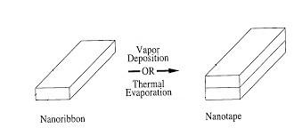 P. Yang et al., US 7303815 B2. 2007