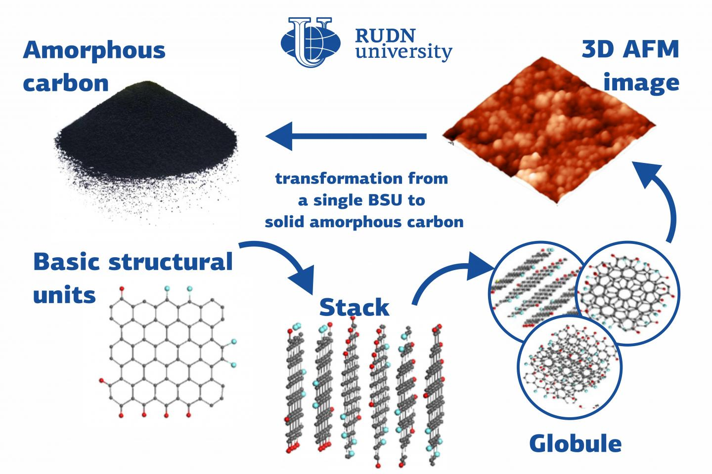 Many substances with different chemical and physical properties, from diamonds to graphite, are made up of carbon atom