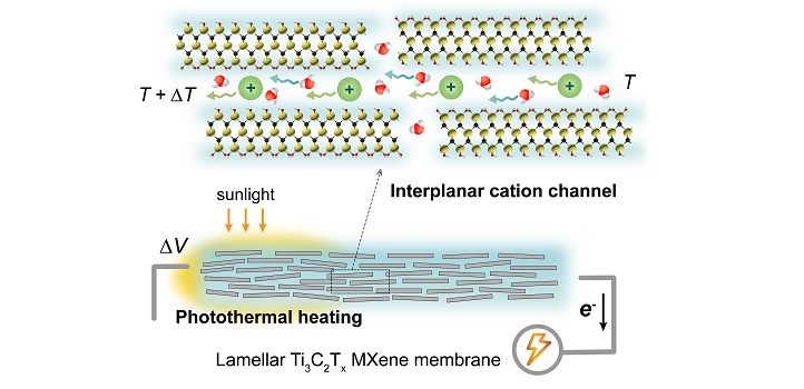 A temperature difference between two ends of an MXene nanochannel