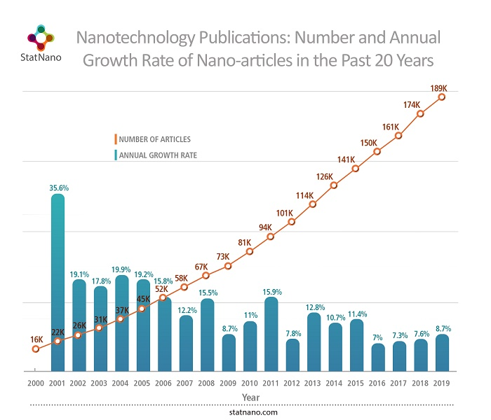 Nanotechnology publications: number and annual growth rate of nano-articles in the past 20 years
