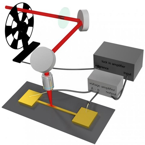 Using a novel optical detection system that heats nanoscale gold wires with a single laser