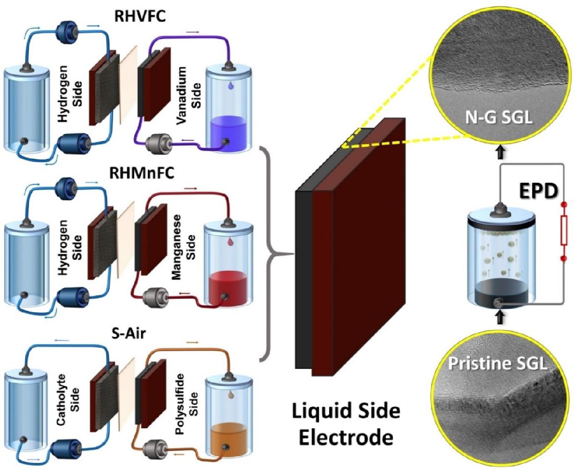 Hybrid Flow Battery Electrodes with Nanomaterials