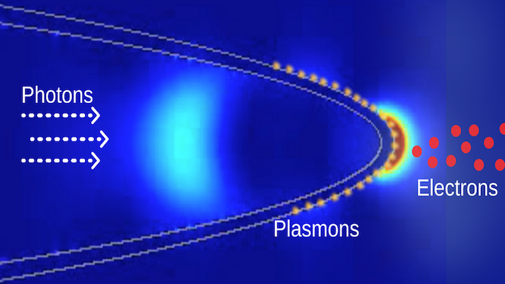 Light moves through a fiber and stimulates the metal electrons in nanotip into collective oscillations called surface plasmons, assisting electrons to leave the tip