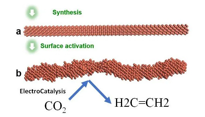 Illustration of the ElectroCatalysis system which synthesized the smooth nanowire