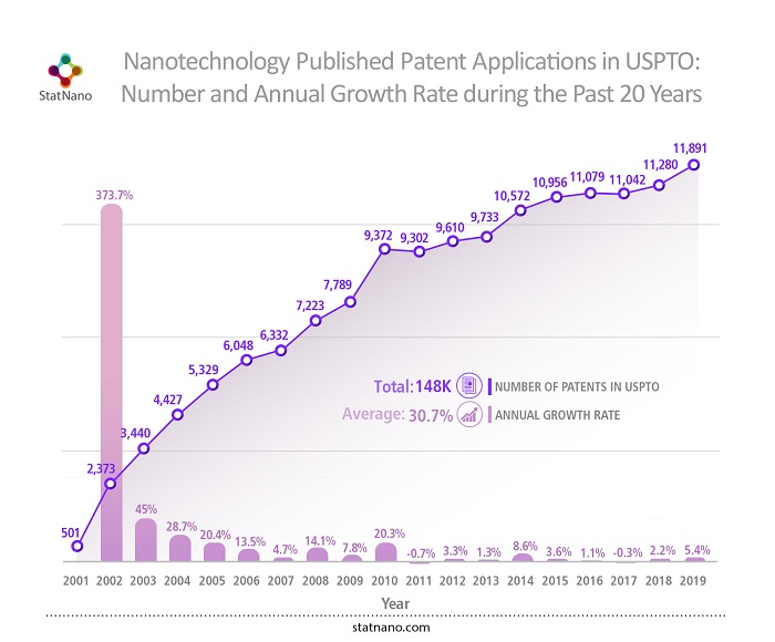 Nanotechnology published patent applications in USPTO: number and annual growth rate during the past 20 years