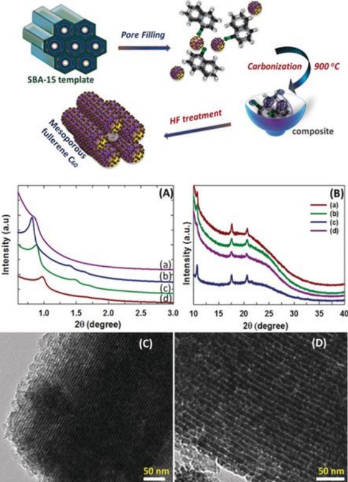 Fullerene carbon nanostructures produced