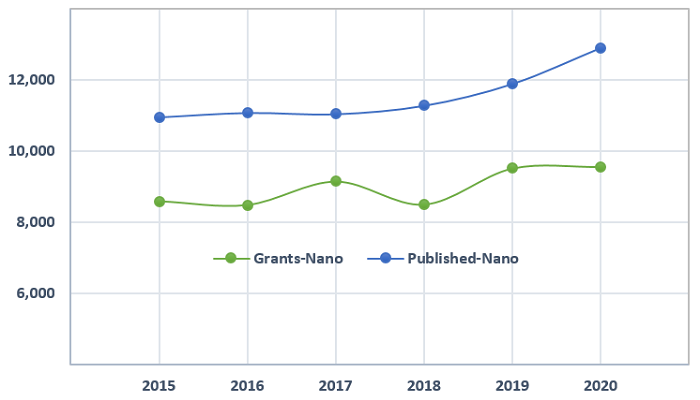 Figure 2- Number of nanotechnology patents (published or granted) in USPTO between 2015 and 2020
