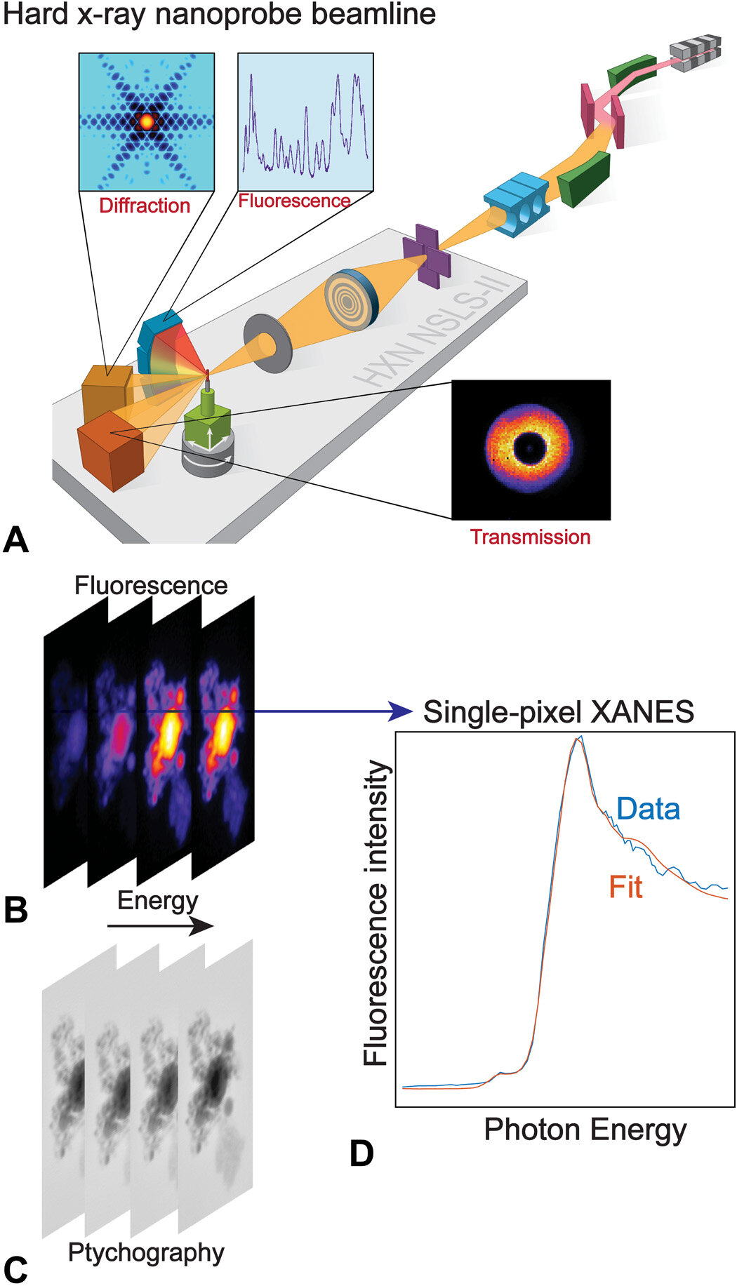Acquisition of nano-XANES