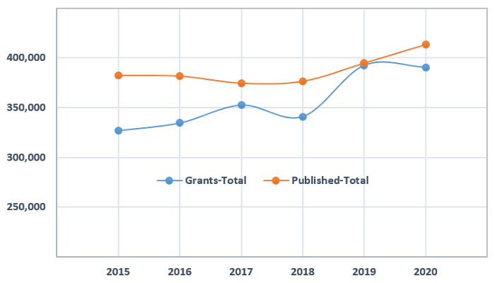 Figure 1- Number of total patents (published or granted) in USPTO between 2015 and 2020