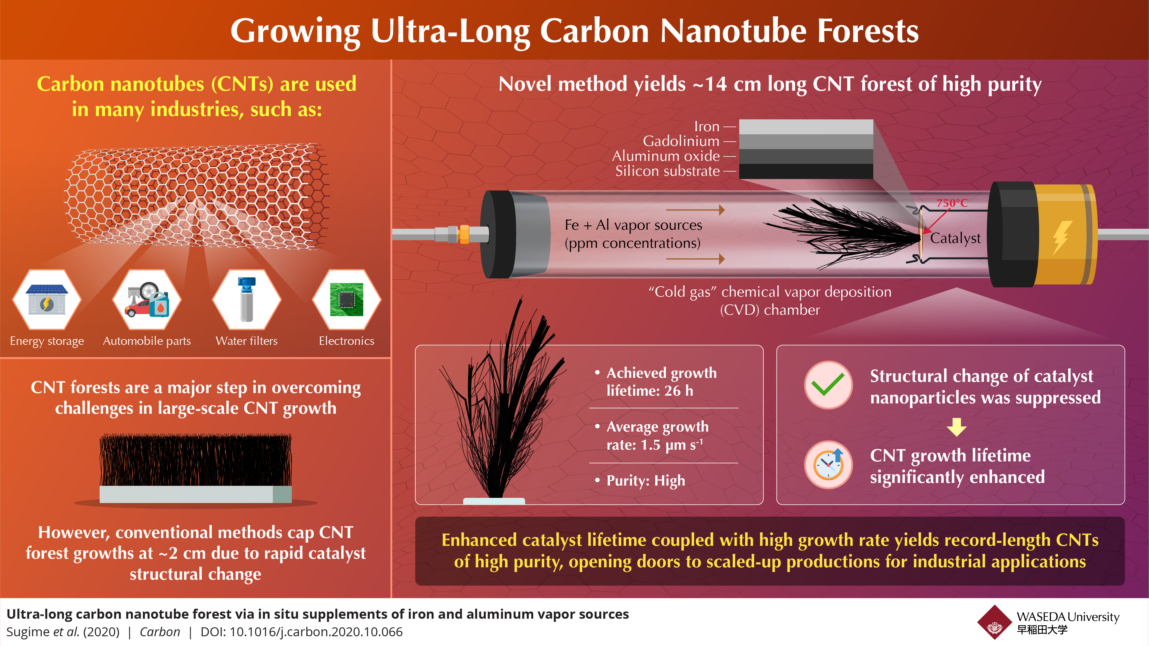 Although carbon nanotube forests are hard to grow very long via conventional methods, a little tweak in technique can change things dramatically