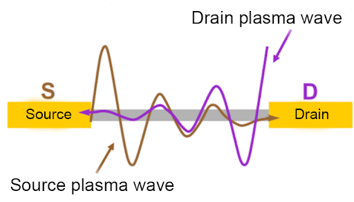 A schematic representation of plasma wave