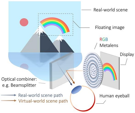 A metalens for virtual and augmented reality