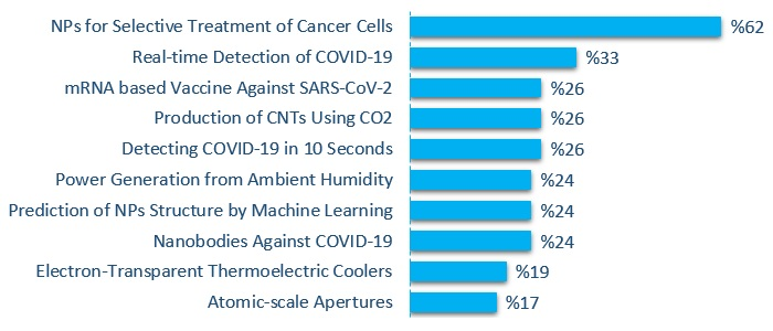 """2020's top nanotechnologies for life"" related survey outcome"