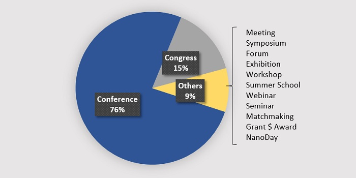 The share of international nanotechnology events run in 2019