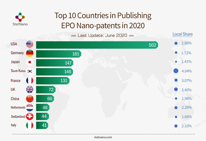 Top 10 Countries in Publishing EPO Nano-patents in 2020