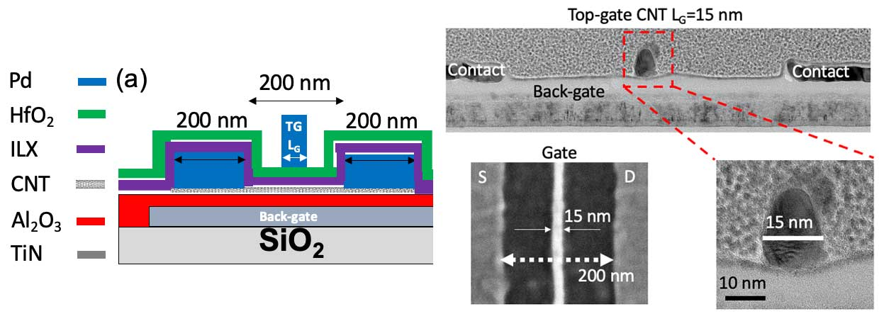 growing a thin layer of the high-k dielectric hafnium dioxide atop a carbon nanotube
