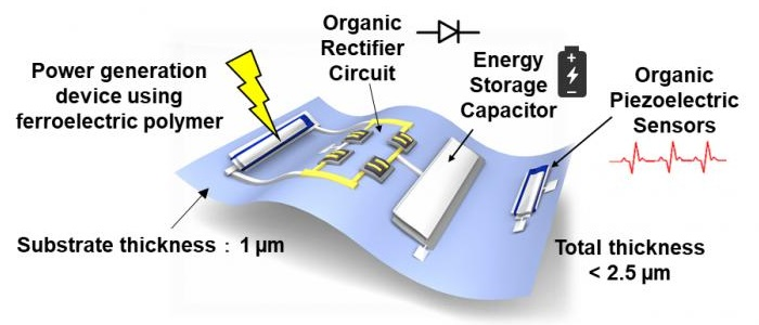Sheet-type piezoelectric system with self-generation and storage functions