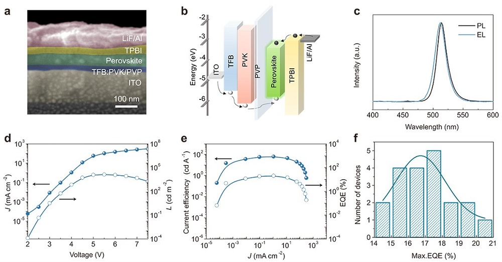 The structure and performance of 2D perovskite LEDs.