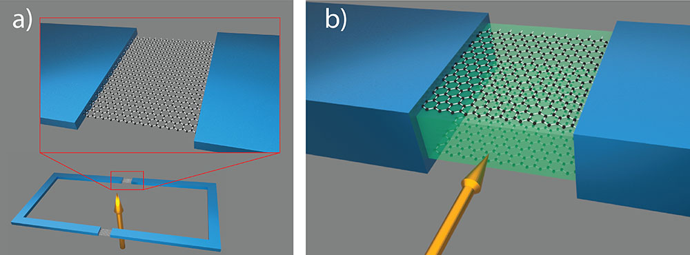 A conventional superconducting quantum interference device (SQUID) consists
