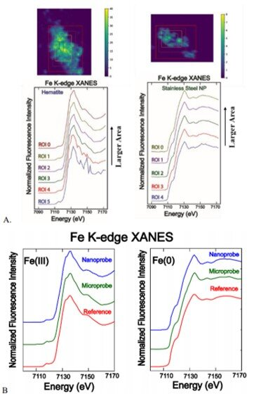 Quality of nano-XANES and comparison with micro-XANES
