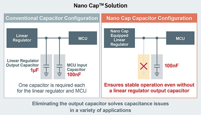 Nano Cap™ technology