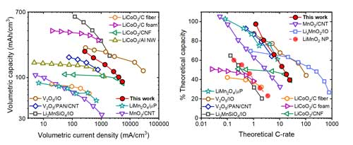Performance of the nanomesh cathodes vs. other 3D-monolithic Li-ion cathodes in terms of volumetric capacity