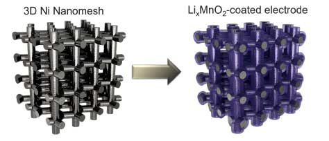 Schematic showing Li-ion electrode based on 3D Ni nanomesh current collector coated with LixMnO2 active material