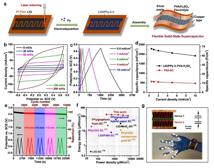 Electrochemical performance of the supercapacitors
