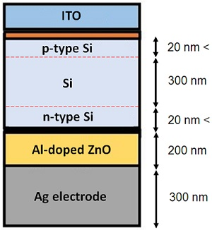 The schematic structure of a amorphous silicon (a-Si) solar cell